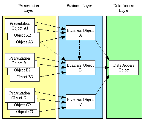 what is the  tier architecture      tier architecture in operation  infrastructure     k